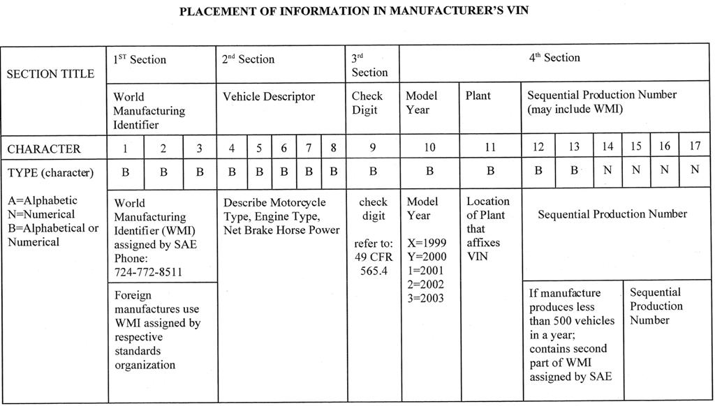 It Does Not Matter If You Are Honda Or Jesse James All Manufacturers Must Follow These Vehicle Identification Numbering Guidelines Vin Chart